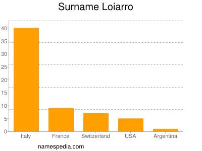 Surname Loiarro