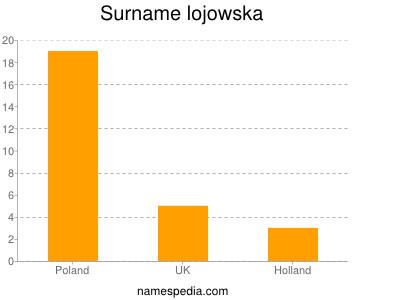 Surname Lojowska