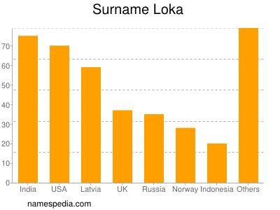Surname Loka