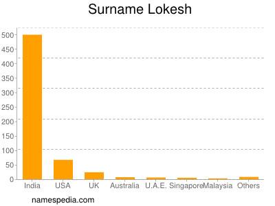 Surname Lokesh