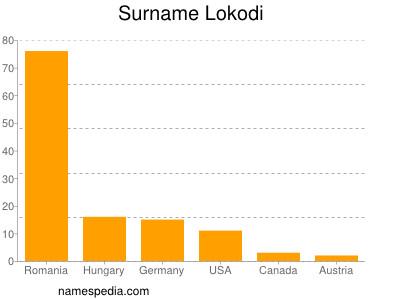 Surname Lokodi