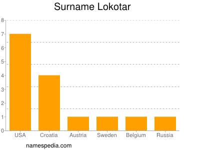 Surname Lokotar