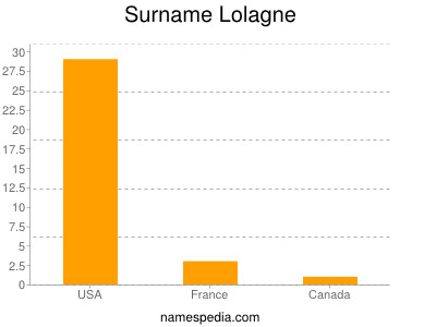 Surname Lolagne