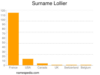 Surname Lollier