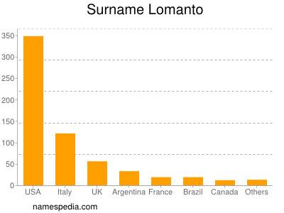 Surname Lomanto