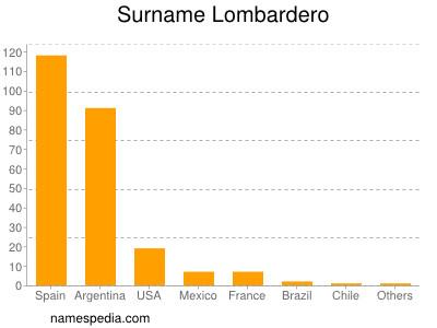 Surname Lombardero
