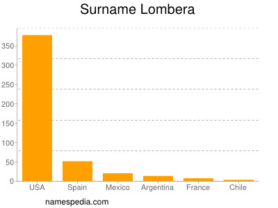 Surname Lombera