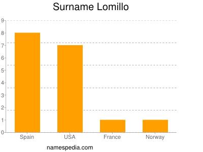 Surname Lomillo