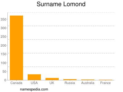 Surname Lomond