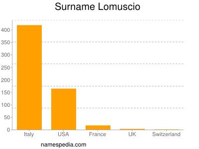 Surname Lomuscio