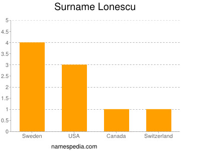 Surname Lonescu