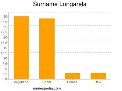 Surname Longarela