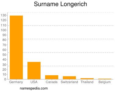 Surname Longerich