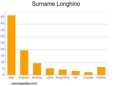 Surname Longhino