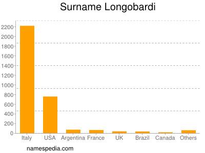 Surname Longobardi