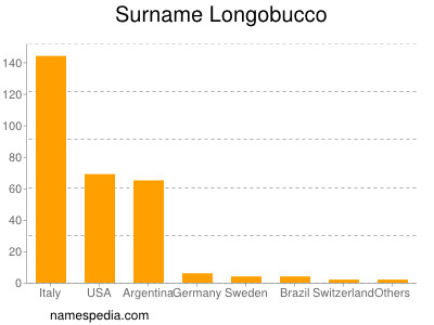 Surname Longobucco