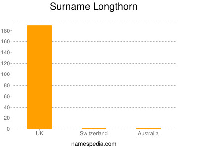 Surname Longthorn