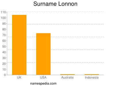 Surname Lonnon