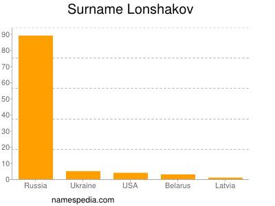 Surname Lonshakov