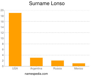 Surname Lonso