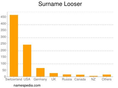 Surname Looser