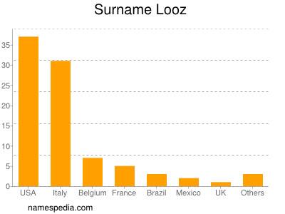 Surname Looz