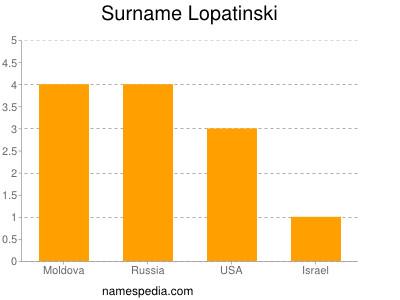 Surname Lopatinski