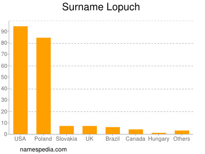 Surname Lopuch