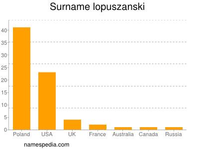 Surname Lopuszanski