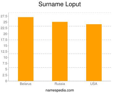 Surname Loput