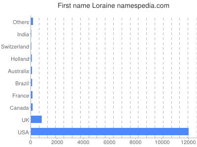Given name Loraine