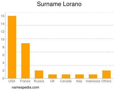 Surname Lorano