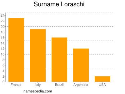 Surname Loraschi