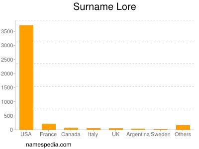 Surname Lore
