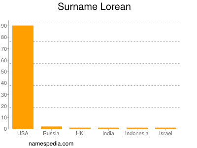 Surname Lorean