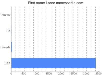 Given name Loree
