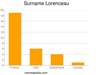 Surname Lorenceau