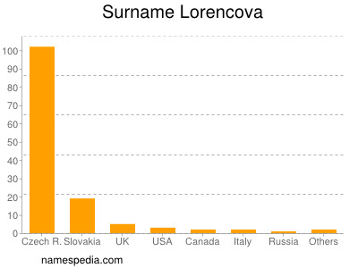Surname Lorencova