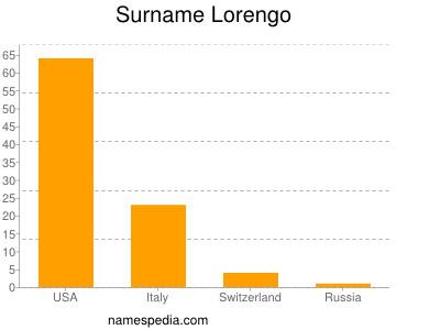 Surname Lorengo