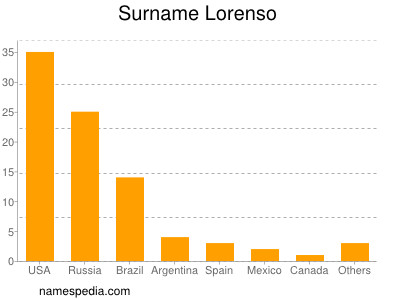 Surname Lorenso