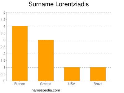 Surname Lorentziadis