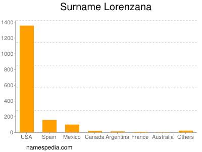 Surname Lorenzana