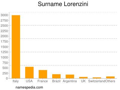 Surname Lorenzini