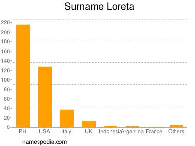 Surname Loreta