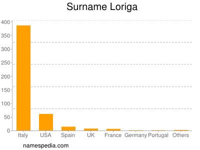 Surname Loriga
