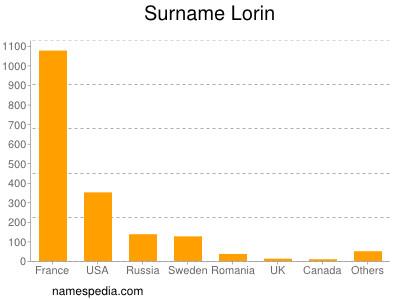 Surname Lorin
