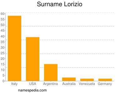Surname Lorizio
