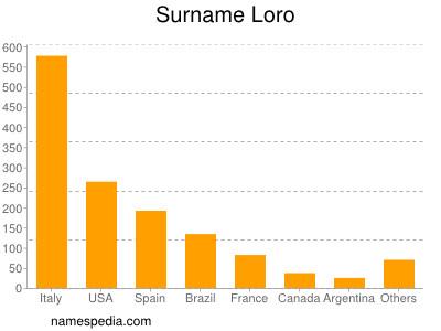 Surname Loro