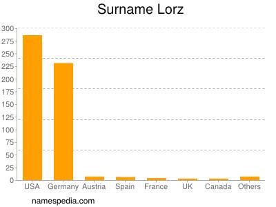 Surname Lorz
