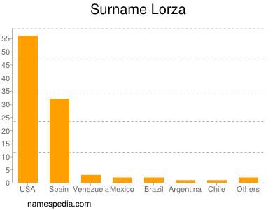 Surname Lorza